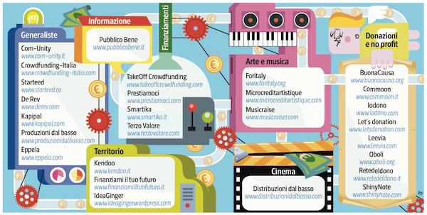 27 modi per finanziare un'idea