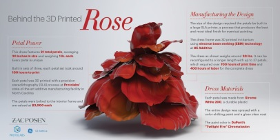 ManufacturingTheRose_Infographic May3 REV
